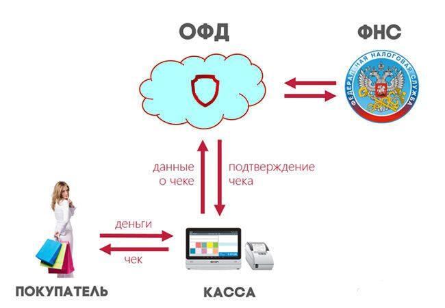 онлайн регистрация ип сочи
